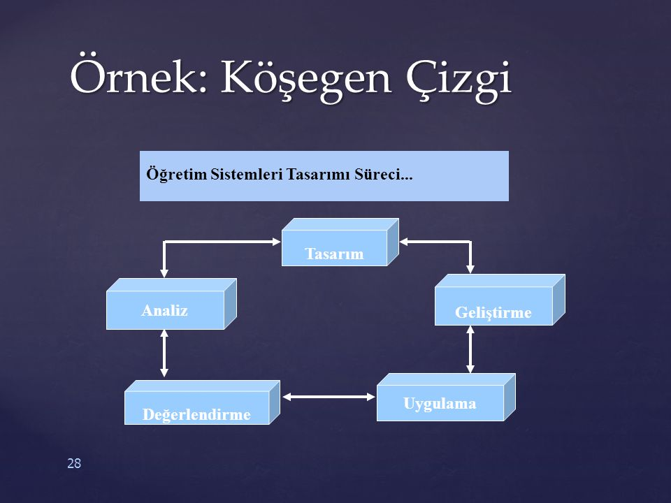 Örnek: Köşegen Çizgi Öğretim Sistemleri Tasarımı Süreci... Tasarım