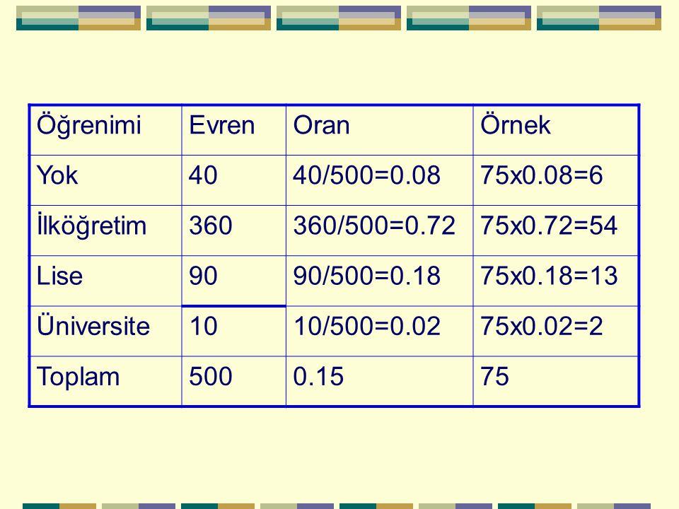 Öğrenimi Evren. Oran. Örnek. Yok. 40. 40/500=0.08. 75x0.08=6. İlköğretim. 360. 360/500=0.72.
