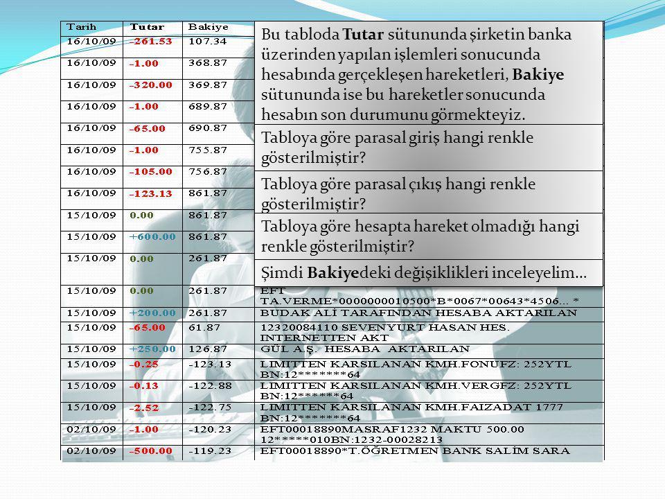 Bu tabloda Tutar sütununda şirketin banka üzerinden yapılan işlemleri sonucunda hesabında gerçekleşen hareketleri, Bakiye sütununda ise bu hareketler sonucunda hesabın son durumunu görmekteyiz.