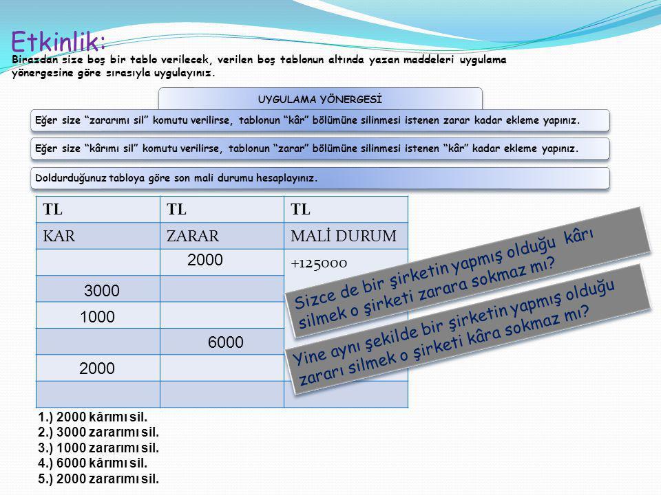 Etkinlik: TL KAR ZARAR MALİ DURUM +125000 2000