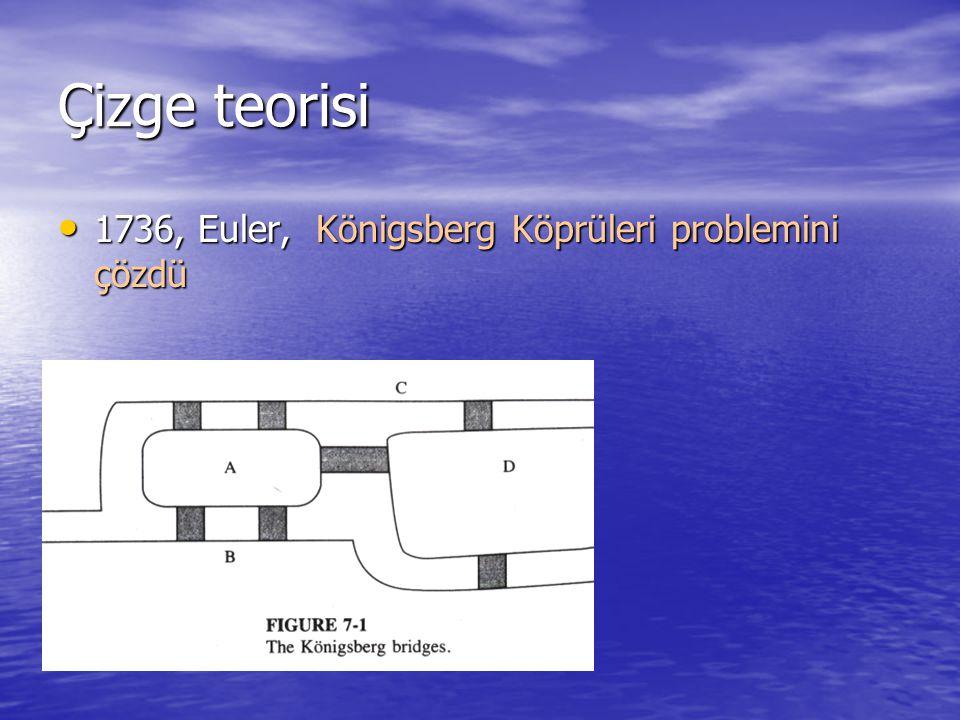 Çizge teorisi 1736, Euler, Königsberg Köprüleri problemini çözdü