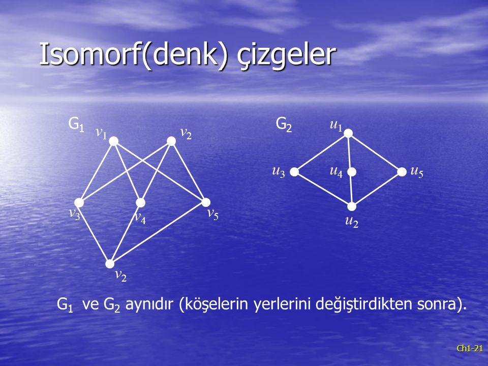 Isomorf(denk) çizgeler