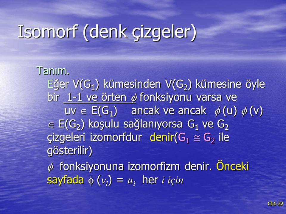 Isomorf (denk çizgeler)