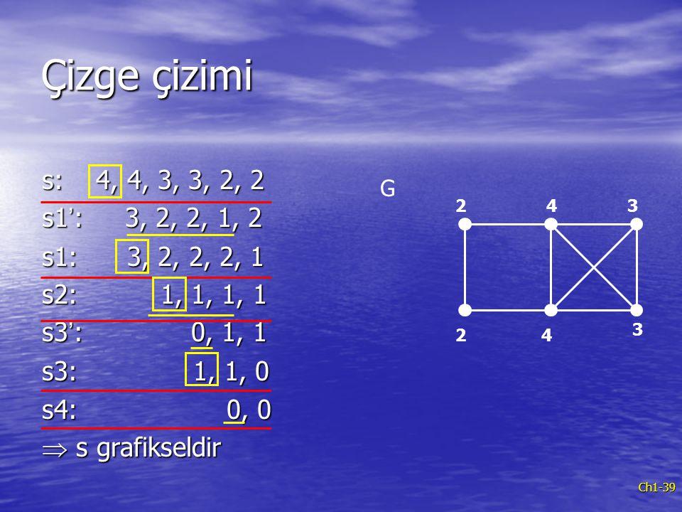 Çizge çizimi s: 4, 4, 3, 3, 2, 2. s1': 3, 2, 2, 1, 2. s1: 3, 2, 2, 2, 1. s2: 1, 1, 1, 1.