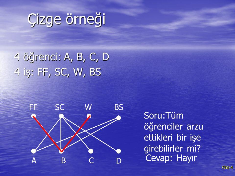 Çizge örneği 4 öğrenci: A, B, C, D 4 iş: FF, SC, W, BS