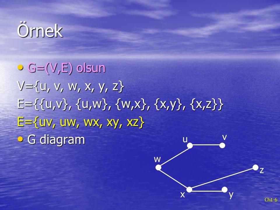 Örnek G=(V,E) olsun V={u, v, w, x, y, z}