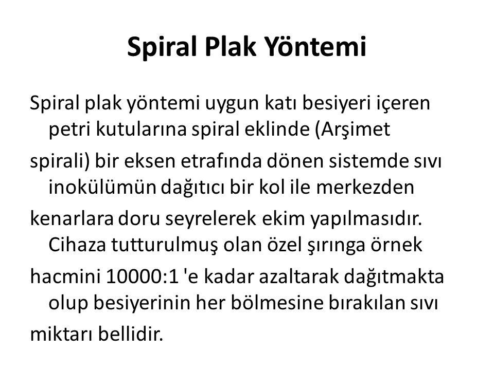 Spiral Plak Yöntemi
