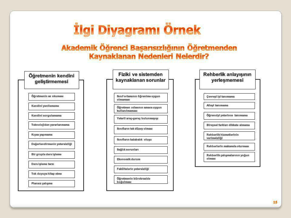İlgi Diyagramı Örnek Akademik Öğrenci Başarısızlığının Öğretmenden