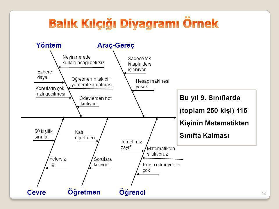 Balık Kılçığı Diyagramı Örnek