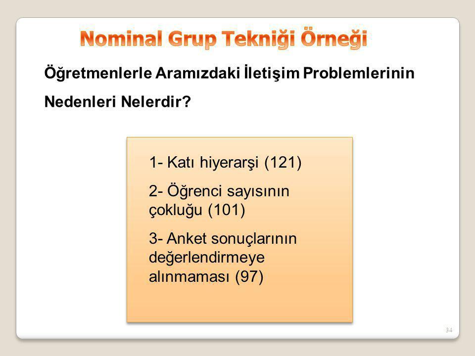 Nominal Grup Tekniği Örneği