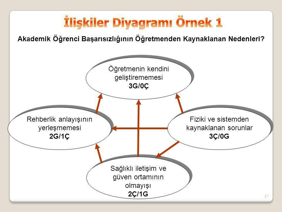 İlişkiler Diyagramı Örnek 1