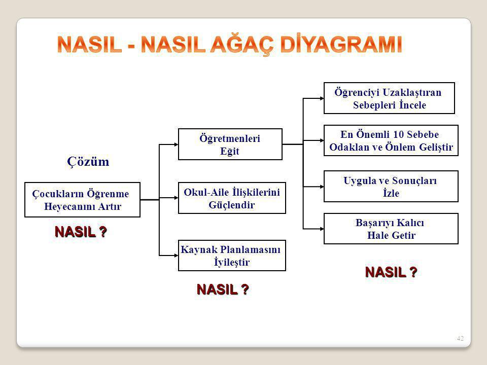NASIL - NASIL AĞAÇ DİYAGRAMI