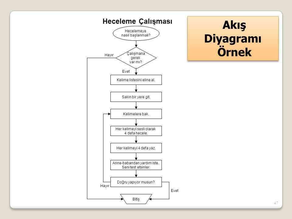 Akış Diyagramı Örnek Heceleme Çalışması Hecelemeye nasıl başlanmalı