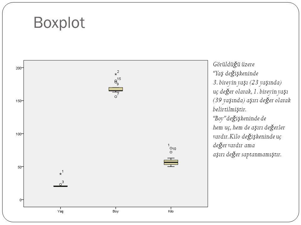 Boxplot Görüldüğü üzere Yaş değişkeninde 3. bireyin yaşı (23 yaşında)