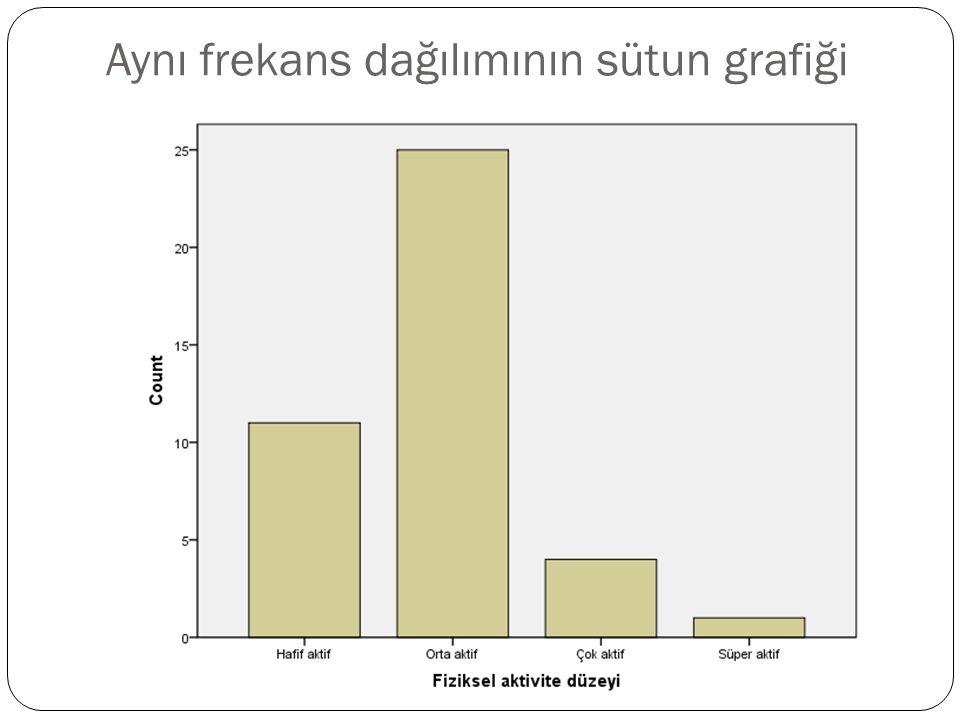 Aynı frekans dağılımının sütun grafiği