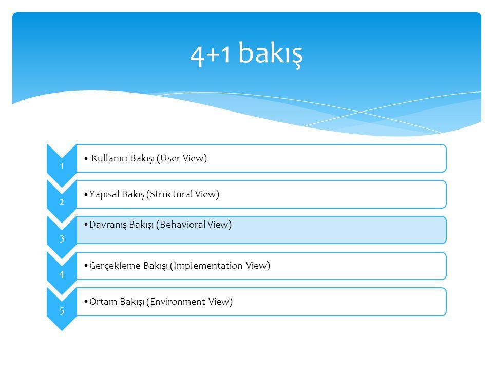 4+1 bakış Kullanıcı Bakışı (User View) Yapısal Bakış (Structural View)