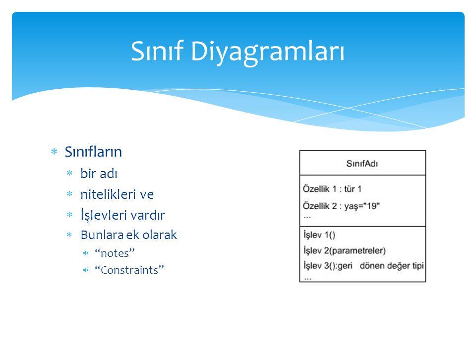 Sınıf Diyagramları Sınıfların bir adı nitelikleri ve İşlevleri vardır