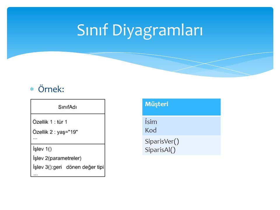 Sınıf Diyagramları Örnek: Müşteri İsim Kod SiparisVer() SiparisAl()
