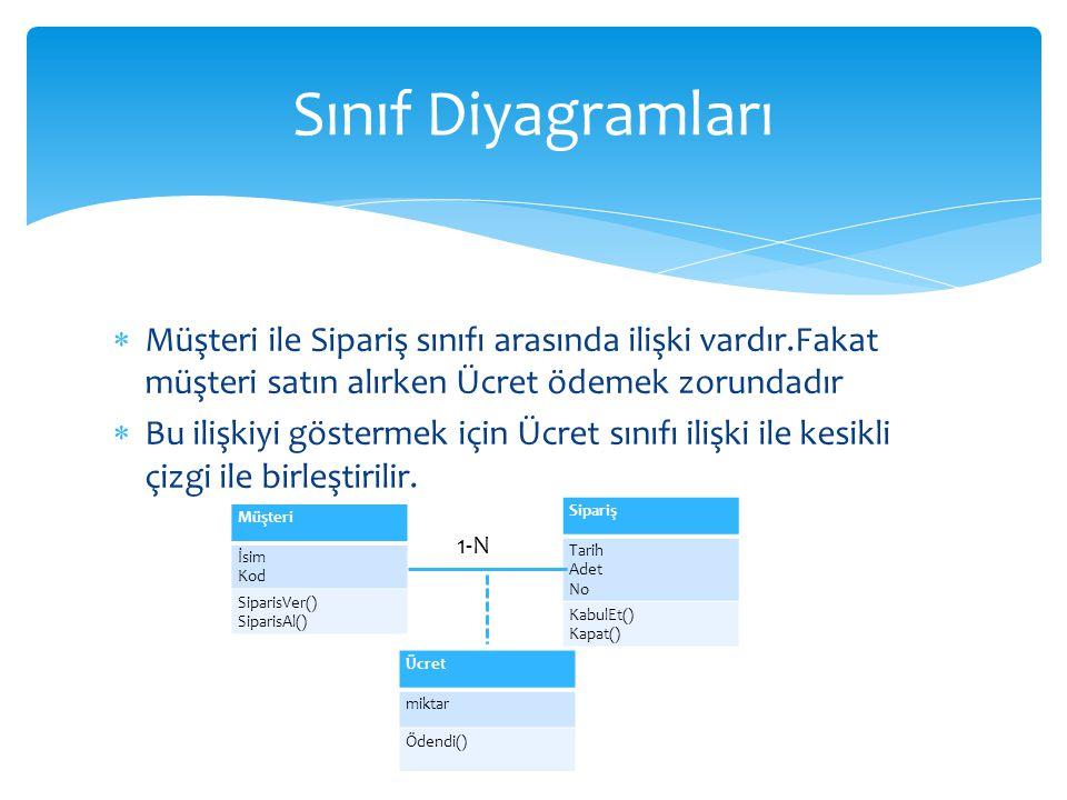 Sınıf Diyagramları Müşteri ile Sipariş sınıfı arasında ilişki vardır.Fakat müşteri satın alırken Ücret ödemek zorundadır.