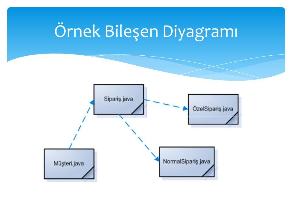 Örnek Bileşen Diyagramı