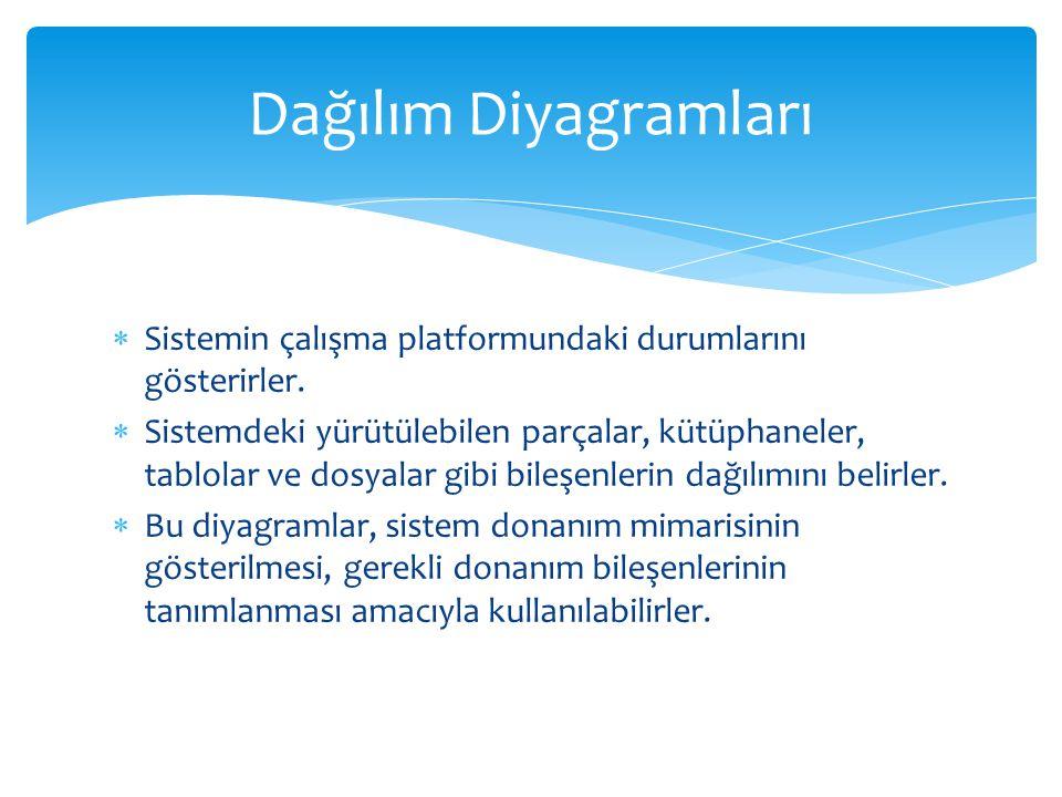 Dağılım Diyagramları Sistemin çalışma platformundaki durumlarını gösterirler.