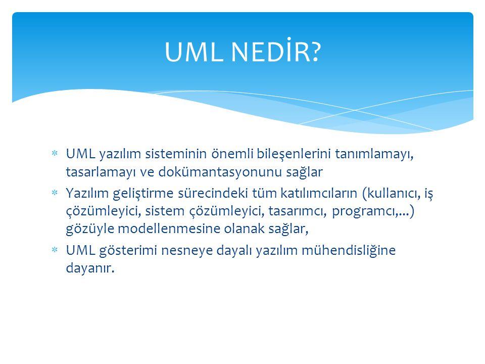 UML NEDİR UML yazılım sisteminin önemli bileşenlerini tanımlamayı, tasarlamayı ve dokümantasyonunu sağlar.
