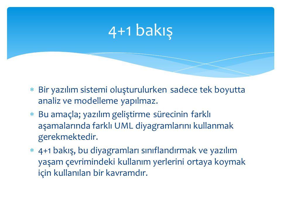 4+1 bakış Bir yazılım sistemi oluşturulurken sadece tek boyutta analiz ve modelleme yapılmaz.