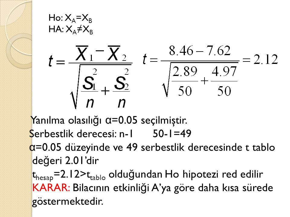 Yanılma olasılığı α=0.05 seçilmiştir. Serbestlik derecesi: n-1 50-1=49
