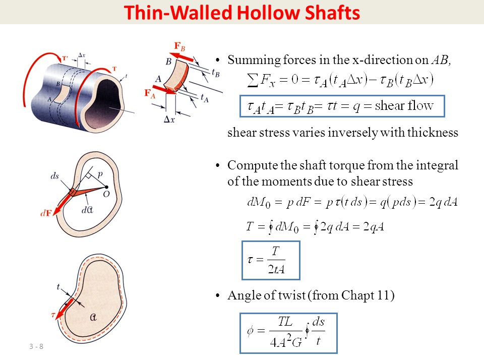 Thin-Walled Hollow Shafts