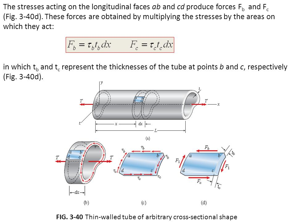 FIG Thin-walled tube of arbitrary cross-sectional shape