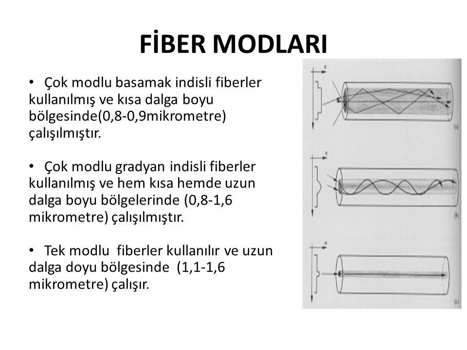 FİBER MODLARI Çok modlu basamak indisli fiberler kullanılmış ve kısa dalga boyu bölgesinde(0,8-0,9mikrometre) çalışılmıştır.