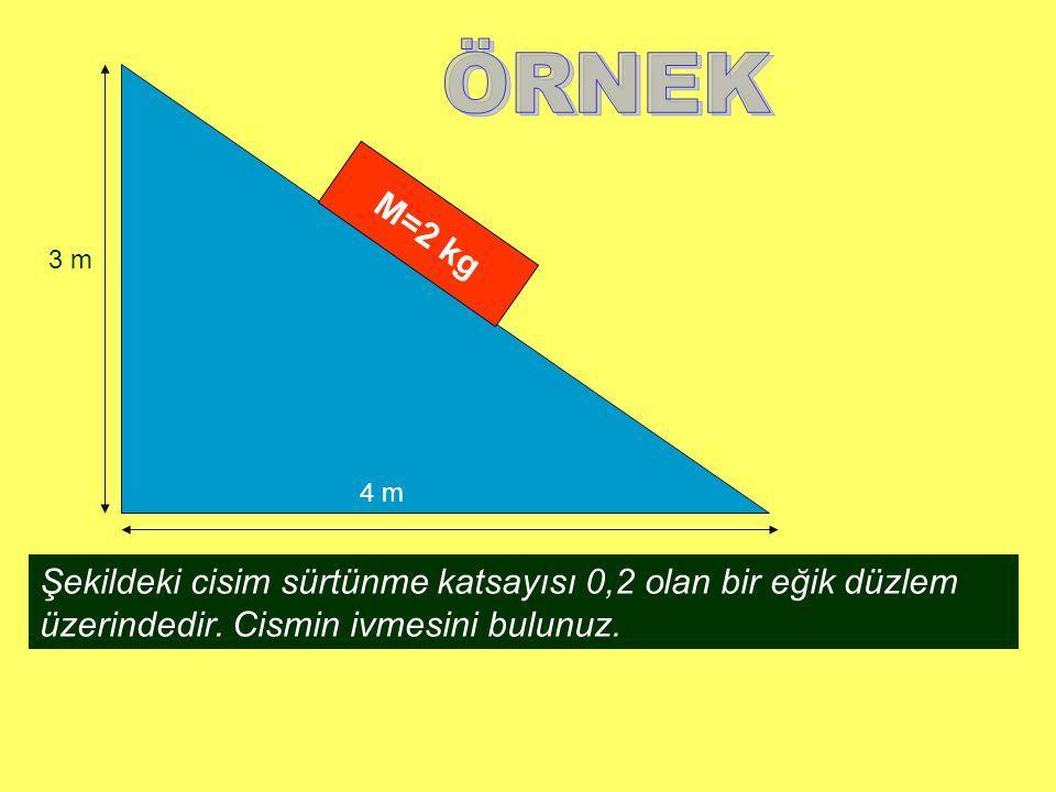 ÖRNEK M=2 kg. 3 m. 4 m.