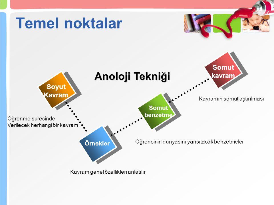 Temel noktalar Anoloji Tekniği Somut kavram Soyut Kavram Somut