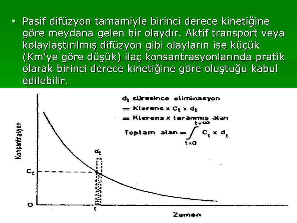 Pasif difüzyon tamamiyle birinci derece kinetiğine göre meydana gelen bir olaydır.