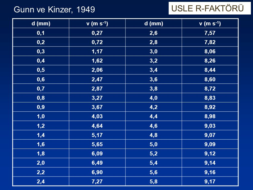 USLE R-FAKTÖRÜ Gunn ve Kinzer, 1949 d (mm) v (m s-1) 0,1 0,27 2,6 7,57