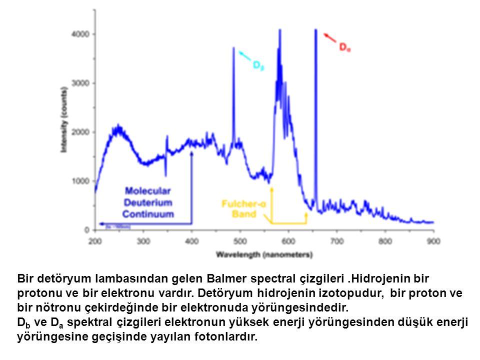 Bir detöryum lambasından gelen Balmer spectral çizgileri