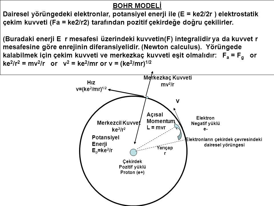 Elektronların çekirdek çevresindeki