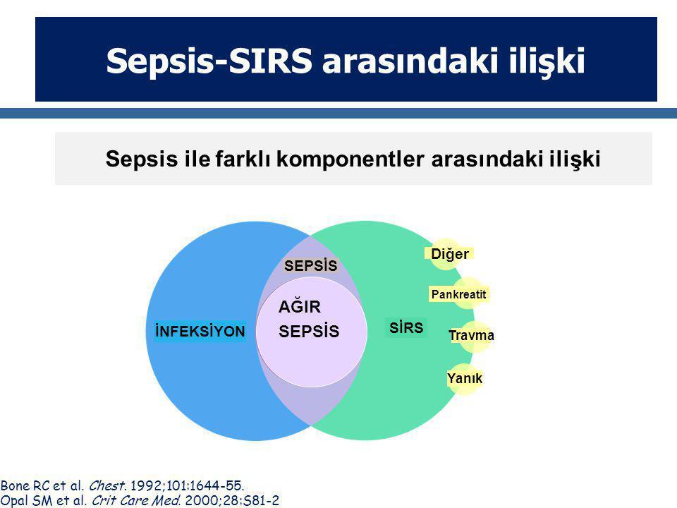 Sepsis-SIRS arasındaki ilişki