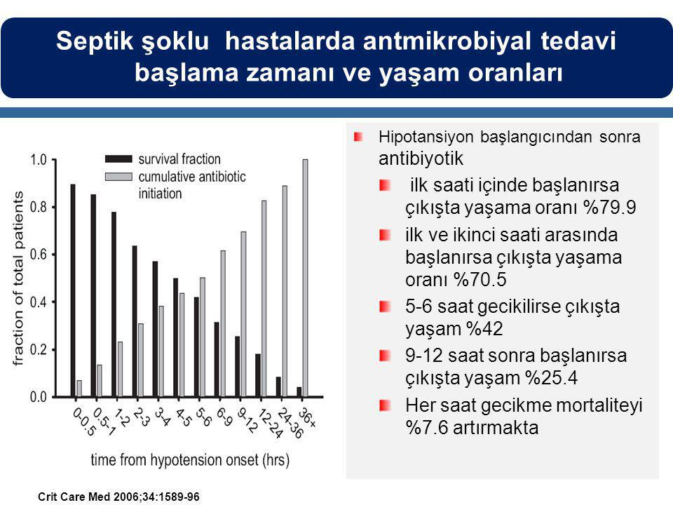 Septik şoklu hastalarda antmikrobiyal tedavi başlama zamanı ve yaşam oranları