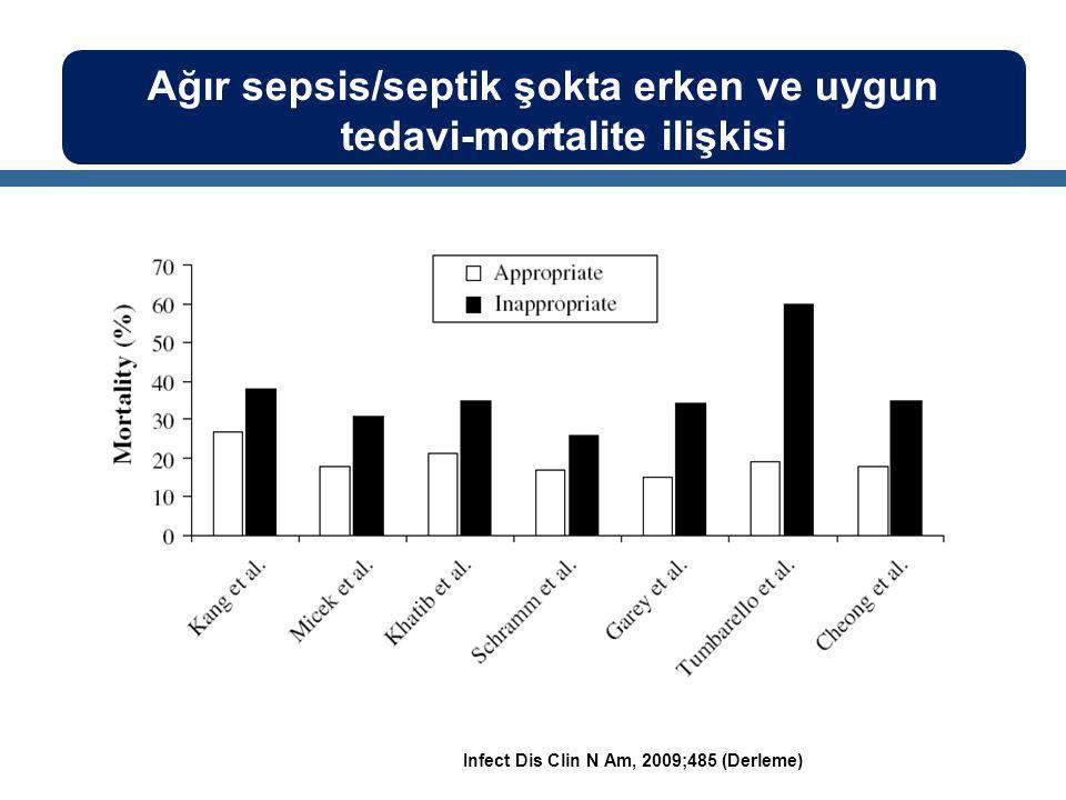 Ağır sepsis/septik şokta erken ve uygun tedavi-mortalite ilişkisi