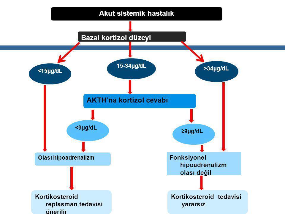 Akut sistemik hastalık