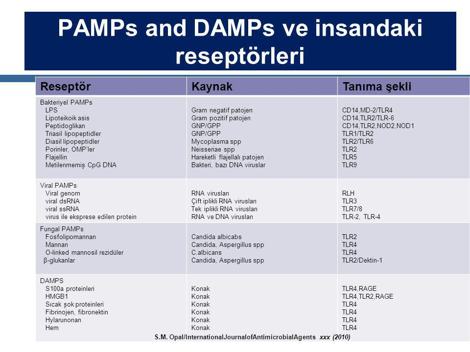 PAMPs and DAMPs ve insandaki reseptörleri