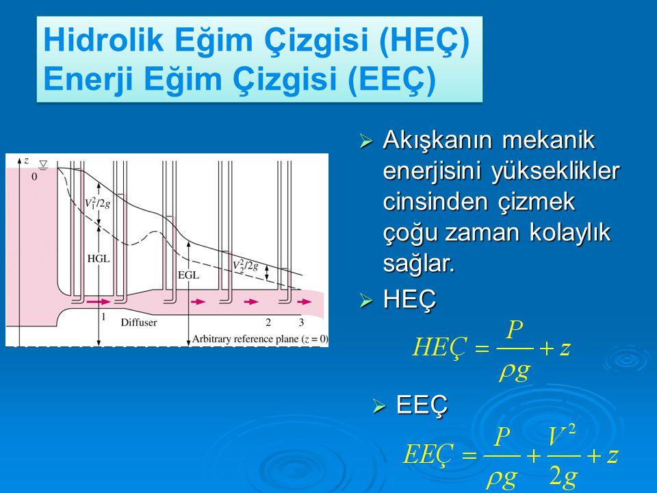 Hidrolik Eğim Çizgisi (HEÇ) Enerji Eğim Çizgisi (EEÇ)