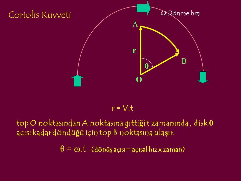 θ = w.t (dönüş açısı = açısal hız x zaman)