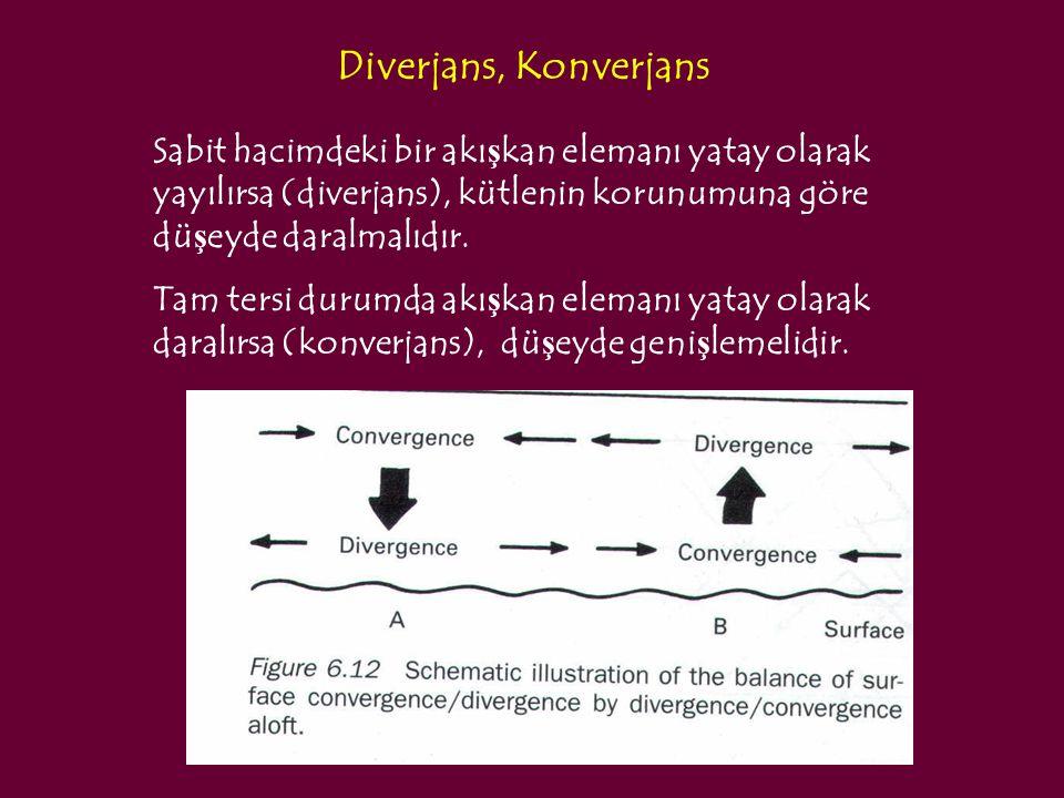 Diverjans, Konverjans Sabit hacimdeki bir akışkan elemanı yatay olarak yayılırsa (diverjans), kütlenin korunumuna göre düşeyde daralmalıdır.