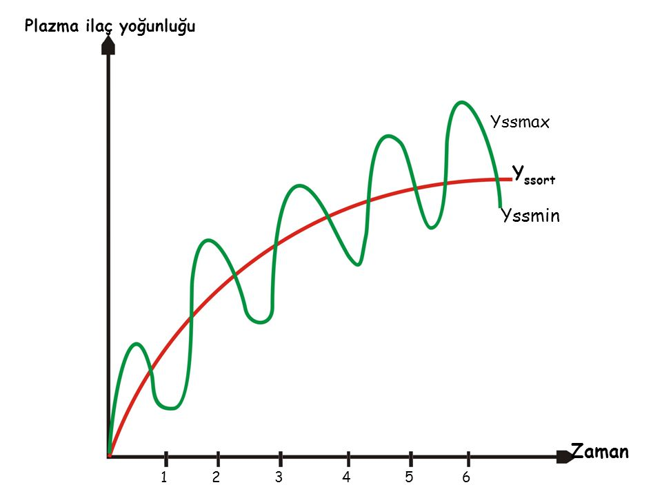 Plazma ilaç yoğunluğu Yssmax Yssort Yssmin Zaman 1 2 3 4 5 6