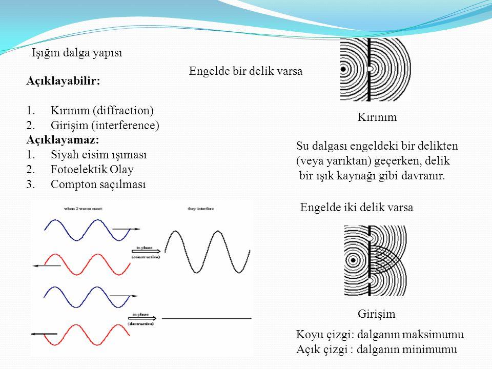 Işığın dalga yapısı Engelde bir delik varsa. Açıklayabilir: Kırınım (diffraction) Girişim (interference)