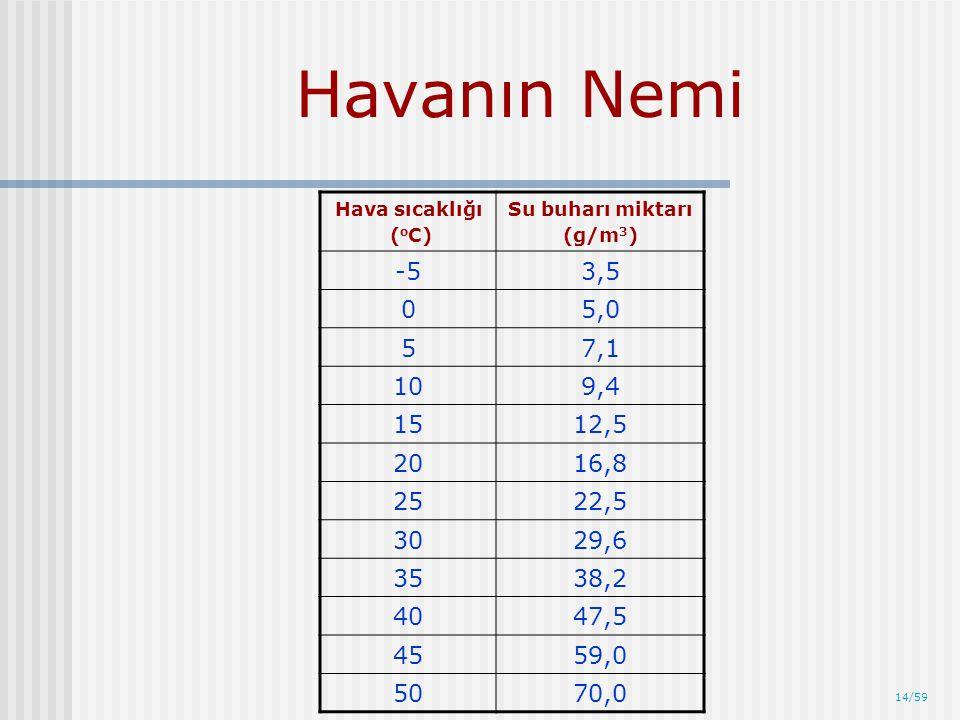 Havanın Nemi Hava sıcaklığı. (oC) Su buharı miktarı. (g/m3) -5. 3,5. 5,0. 5. 7,1. 10. 9,4.