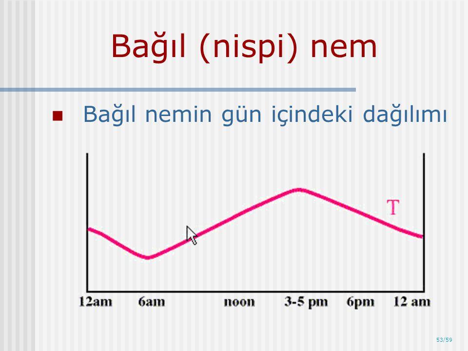 Bağıl (nispi) nem Bağıl nemin gün içindeki dağılımı