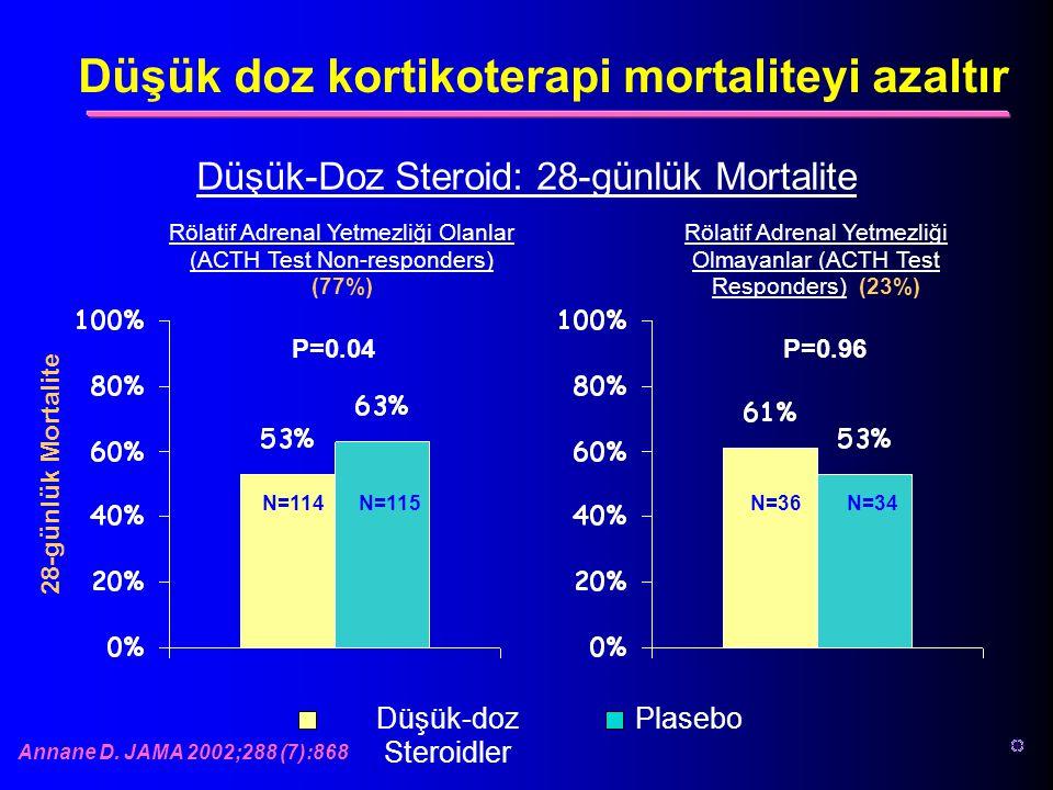 Düşük doz kortikoterapi mortaliteyi azaltır